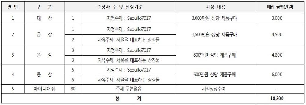 제5회+서울+상징+관광기념품+공모전